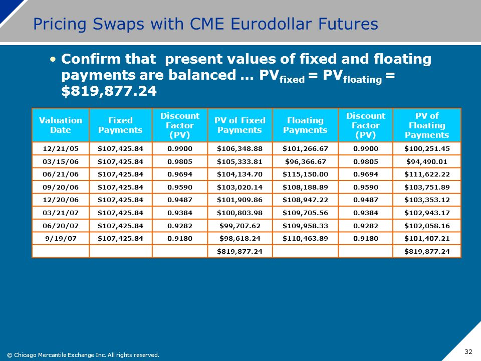 © Chicago Mercantile Exchange Inc. All rights reserved. 32 Pricing Swaps with CME Eurodollar Futures Confirm that present values of fixed and floating