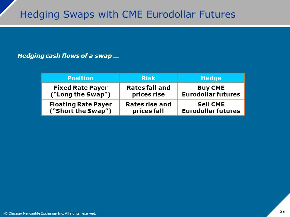 © Chicago Mercantile Exchange Inc. All rights reserved. 35 Hedging Swaps with CME Eurodollar Futures Hedging cash flows of a swap … PositionRiskHedge