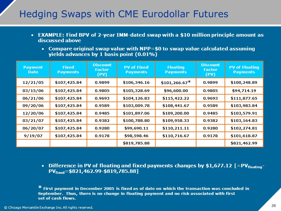 © Chicago Mercantile Exchange Inc. All rights reserved. 36 Hedging Swaps with CME Eurodollar Futures EXAMPLE: Find BPV of 2-year IMM-dated swap with a