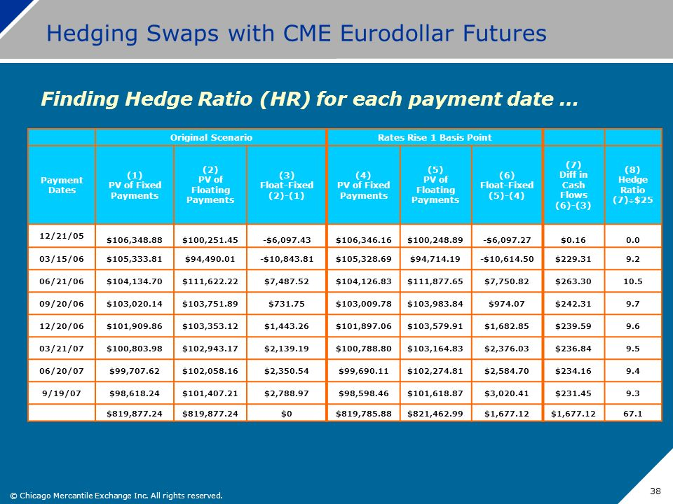 © Chicago Mercantile Exchange Inc. All rights reserved. 38 Hedging Swaps with CME Eurodollar Futures Finding Hedge Ratio (HR) for each payment date …