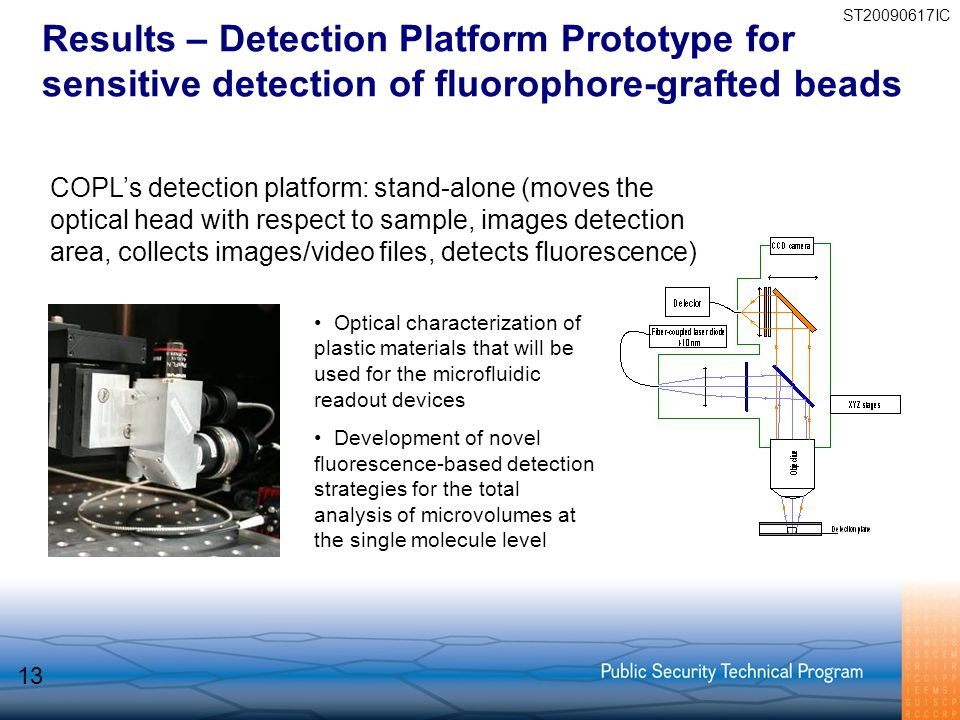 Results – Detection Platform Prototype for sensitive detection of fluorophore-grafted beads COPLs detection platform: stand-alone (moves the optical h