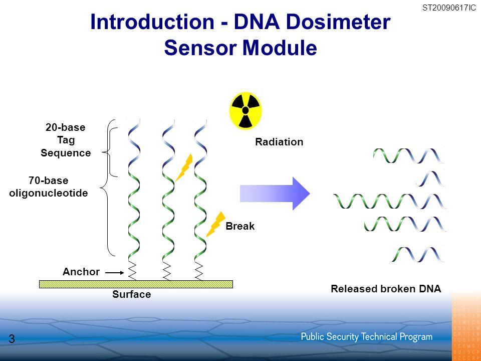 Introduction - DNA Dosimeter Sensor Module Surface Anchor 70-base oligonucleotide 20-base Tag Sequence Radiation Break Released broken DNA ST20090617I