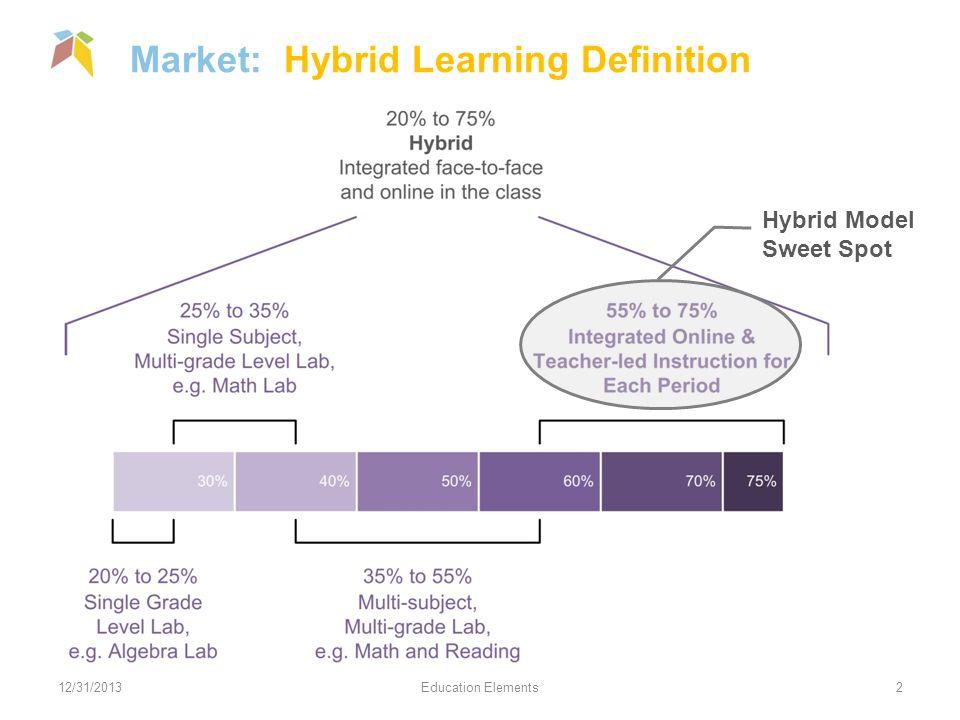 Market: Hybrid Learning Definition 12/31/2013Education Elements2 Hybrid Model Sweet Spot