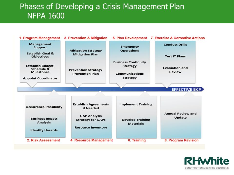 Phases of Developing a Crisis Management Plan NFPA 1600