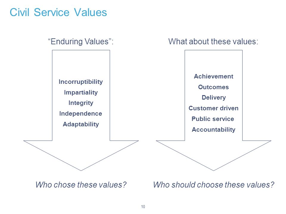 10 Civil Service Values Incorruptibility Impartiality Integrity Independence Adaptability Enduring Values: Who chose these values.