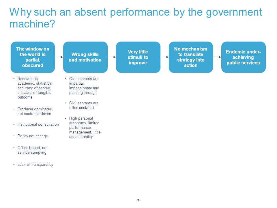 7 Why such an absent performance by the government machine.