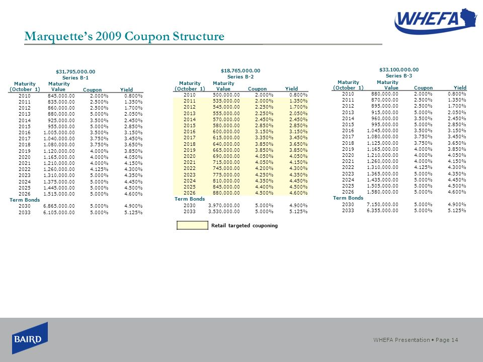 WHEFA Presentation Page 14 Marquettes 2009 Coupon Structure $31,795, Series B-1 Maturity (October 1) Maturity ValueCouponYield , %0.800% , %1.350% , %1.700% , %2.050% , %2.450% , %2.850% 20161,005, %3.150% 20171,040, %3.450% 20181,080, %3.650% 20191,120, %3.850% 20201,165, %4.050% 20211,210, %4.150% 20221,260, %4.300% 20231,310, %4.350% 20241,375, %4.450% 20251,445, %4.500% 20261,515, %4.600% Term Bonds 20306,865, %4.900% 20336,105, %5.125% $18,765, Series B-2 Maturity (October 1) Maturity ValueCouponYield , %0.800% , %1.350% , %1.700% , %2.050% , % , % , % , %3.450% , %3.650% , % , % , %4.150% , %4.300% , %4.350% , %4.450% , %4.500% , %4.600% Term Bonds 20303,970, %4.900% 20333,530, %5.125% $33,100, Series B-3 Maturity (October 1) Maturity ValueCouponYield , %0.800% , %1.350% , %1.700% , %2.050% , %2.450% , %2.850% 20161,045, %3.150% 20171,080, %3.450% 20181,125, %3.650% 20191,165, %3.850% 20201,210, %4.050% 20211,260, %4.150% 20221,310, %4.300% 20231,365, %4.350% 20241,435, %4.450% 20251,505, %4.500% 20261,580, %4.600% Term Bonds 20307,150, %4.900% 20336,355, %5.125% Retail targeted couponing