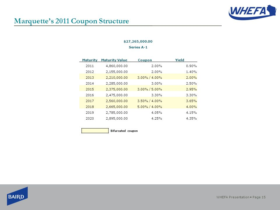 WHEFA Presentation Page 15 Marquettes 2011 Coupon Structure $27,265, Series A-1 MaturityMaturity ValueCouponYield 20114,860, %0.90% 20122,155, %1.40% 20132,210, % / 4.00%2.00% 20142,285, %2.50% 20152,375, % / 5.00%2.95% 20162,475, % 20172,560, % / 4.00%3.65% 20182,665, % / 4.00%4.00% 20192,785, %4.15% 20202,895, %4.35% Bifurcated coupon