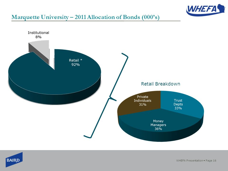 WHEFA Presentation Page 16 Marquette University – 2011 Allocation of Bonds (000s) Retail Breakdown