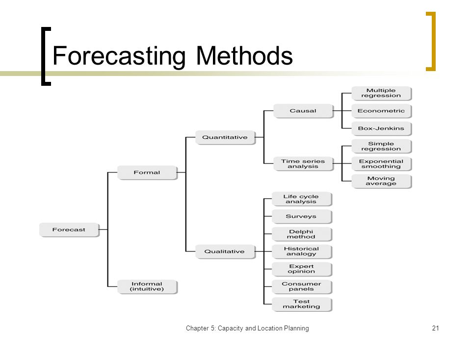 Chapter 5: Capacity and Location Planning21 Forecasting Methods