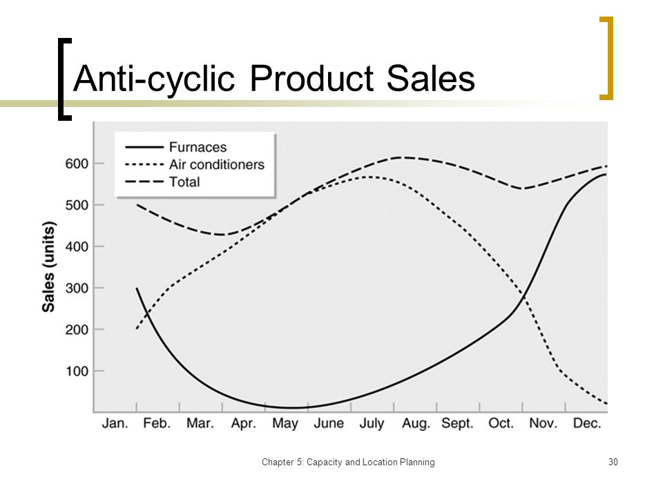 Chapter 5: Capacity and Location Planning30 Anti-cyclic Product Sales