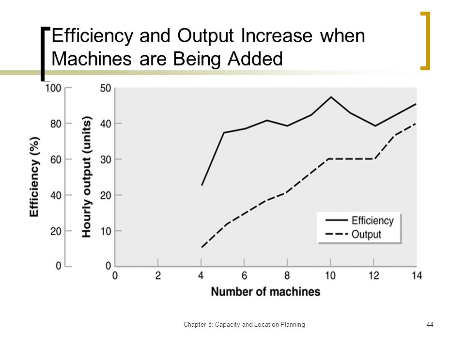 Chapter 5: Capacity and Location Planning44 Efficiency and Output Increase when Machines are Being Added