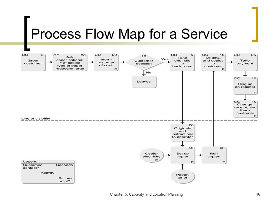 Chapter 5: Capacity and Location Planning46 Process Flow Map for a Service