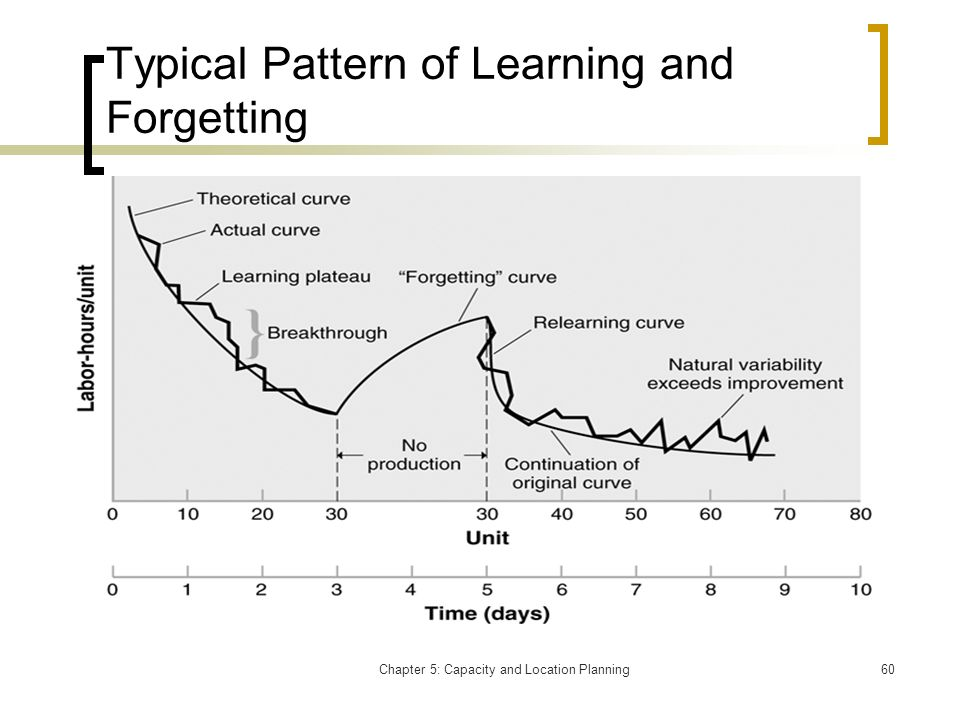 Chapter 5: Capacity and Location Planning60 Typical Pattern of Learning and Forgetting