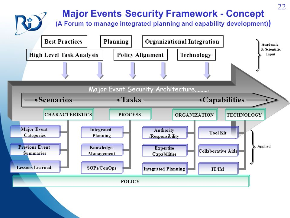 22 Major Events Security Framework - Concept (A Forum to manage integrated planning and capability development) ) Major Event Security Architecture……….