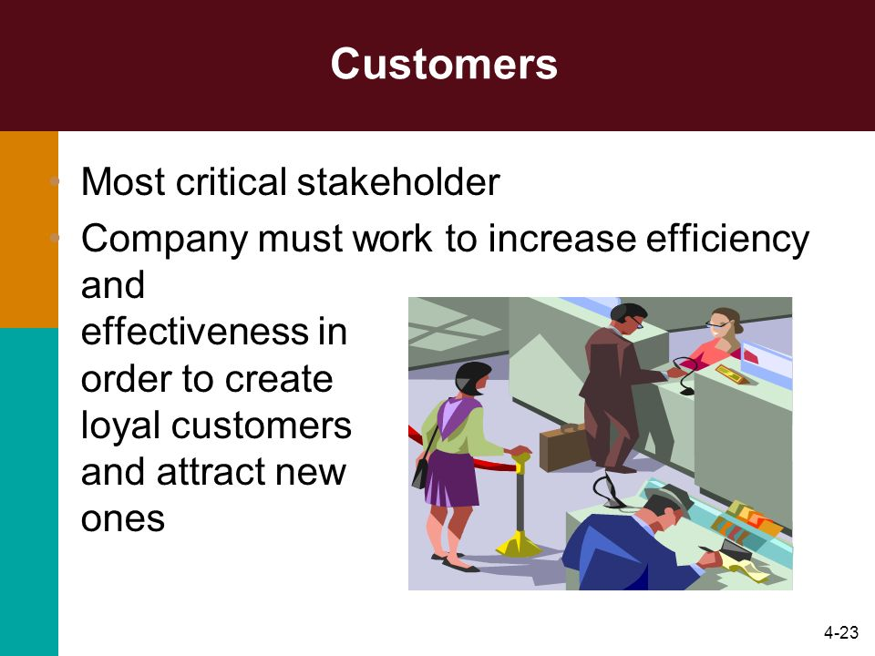 4-23 Customers Most critical stakeholder Company must work to increase efficiency and effectiveness in order to create loyal customers and attract new