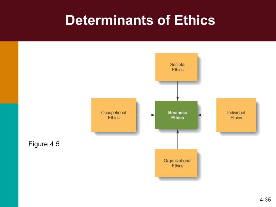 4-35 Determinants of Ethics Figure 4.5