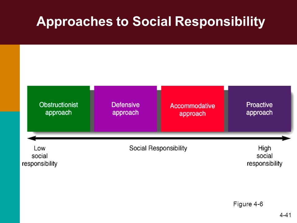 4-41 Approaches to Social Responsibility Figure 4-6