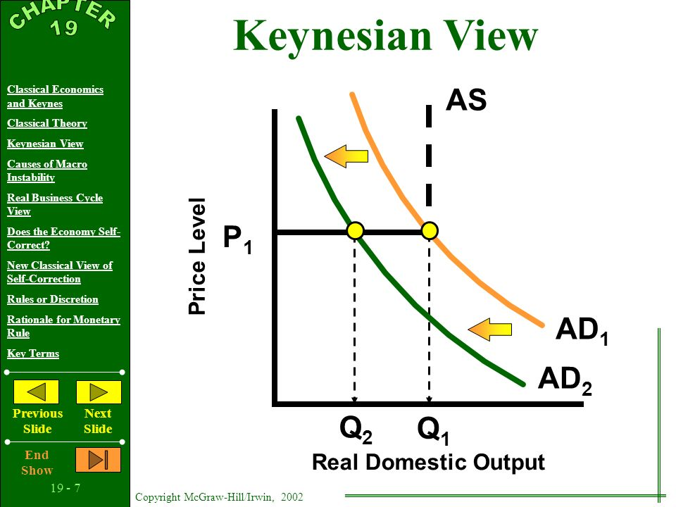 19 - 6 Copyright McGraw-Hill/Irwin, 2002 Classical Economics and Keynes Classical Theory Keynesian View Causes of Macro Instability Real Business Cycl