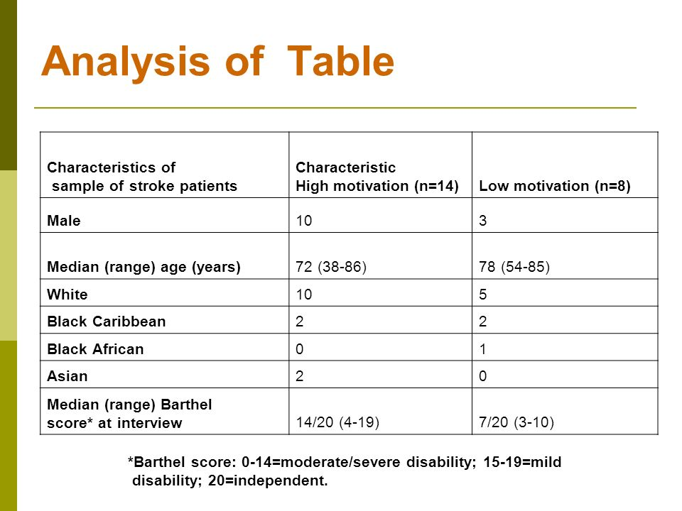 Analysis of Table Characteristics of sample of stroke patients Characteristic High motivation (n=14)Low motivation (n=8) Male 10 3 Median (range) age