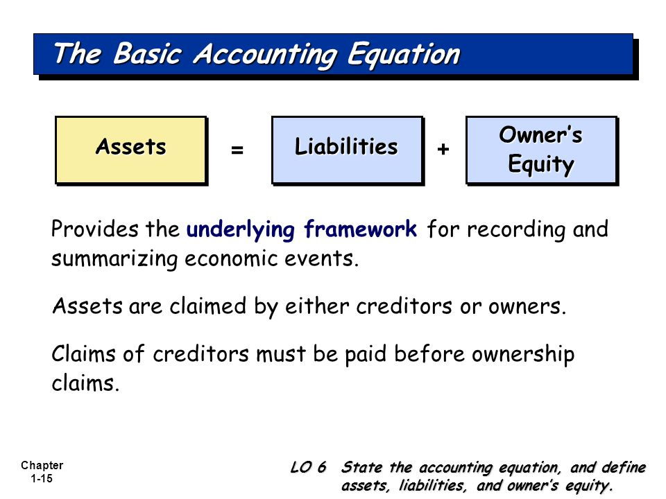 Chapter 1-15 AssetsAssetsLiabilitiesLiabilities Owners Equity = + Provides the underlying framework for recording and summarizing economic events. Ass