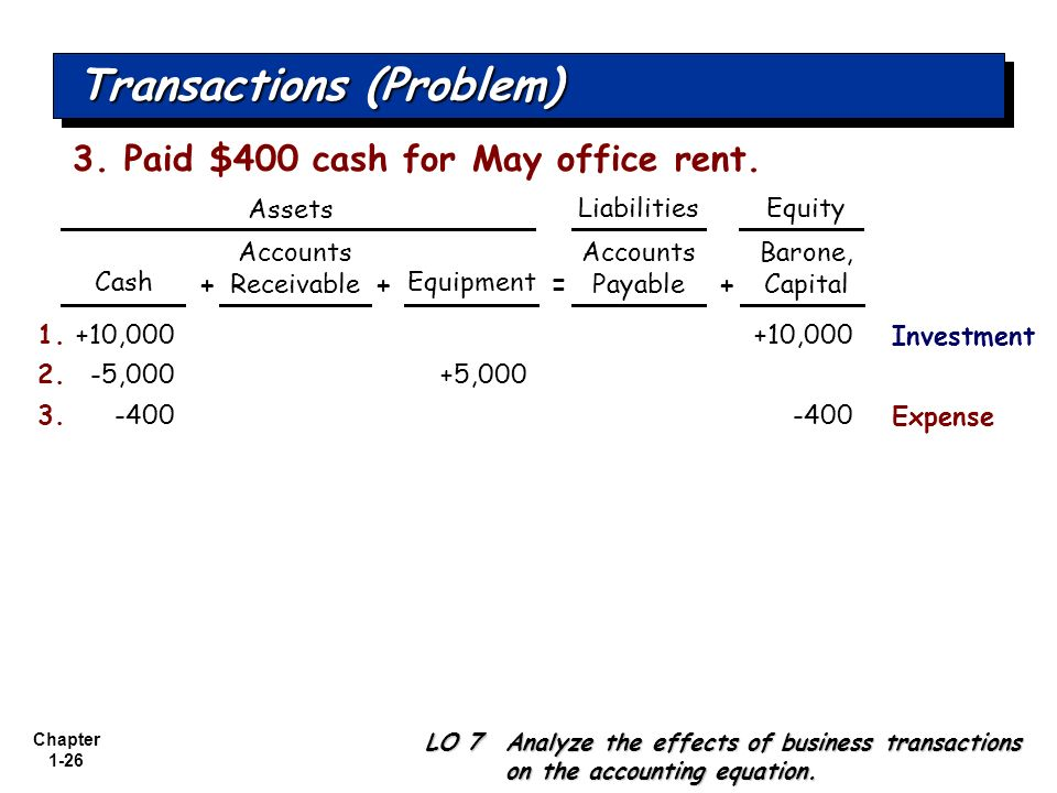 Chapter 1-26 Transactions (Problem) +10,0001.+10,000 Cash Accounts Receivable Equipment Accounts Payable LO 7 Analyze the effects of business transact