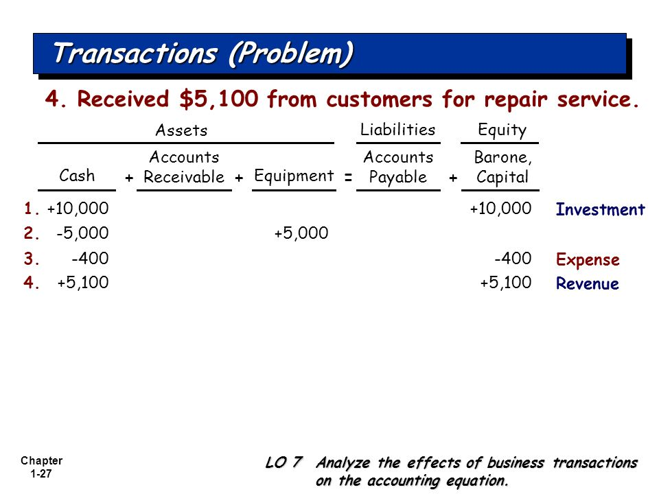 Chapter 1-27 Transactions (Problem) +10,0001.+10,000 Cash Accounts Receivable Equipment Accounts Payable LO 7 Analyze the effects of business transact