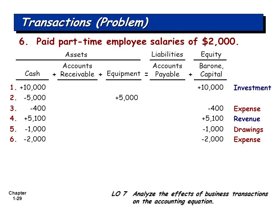 Chapter 1-29 Transactions (Problem) +10,0001.+10,000 Cash Accounts Receivable Equipment Accounts Payable LO 7 Analyze the effects of business transact