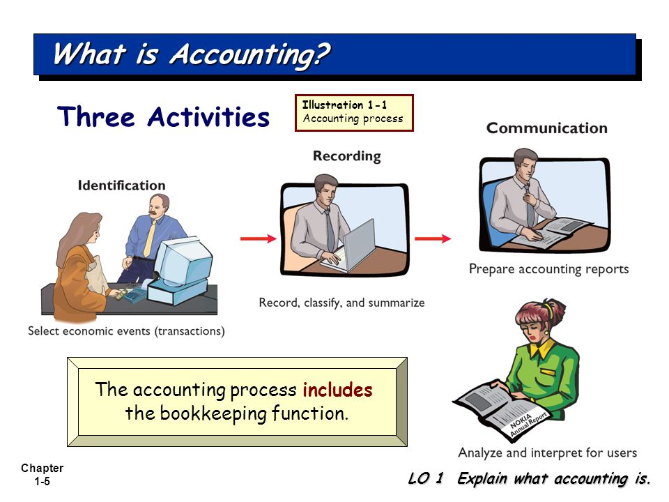 Chapter 1-5 Three Activities What is Accounting? LO 1 Explain what accounting is. Illustration 1-1 Accounting process The accounting process includes