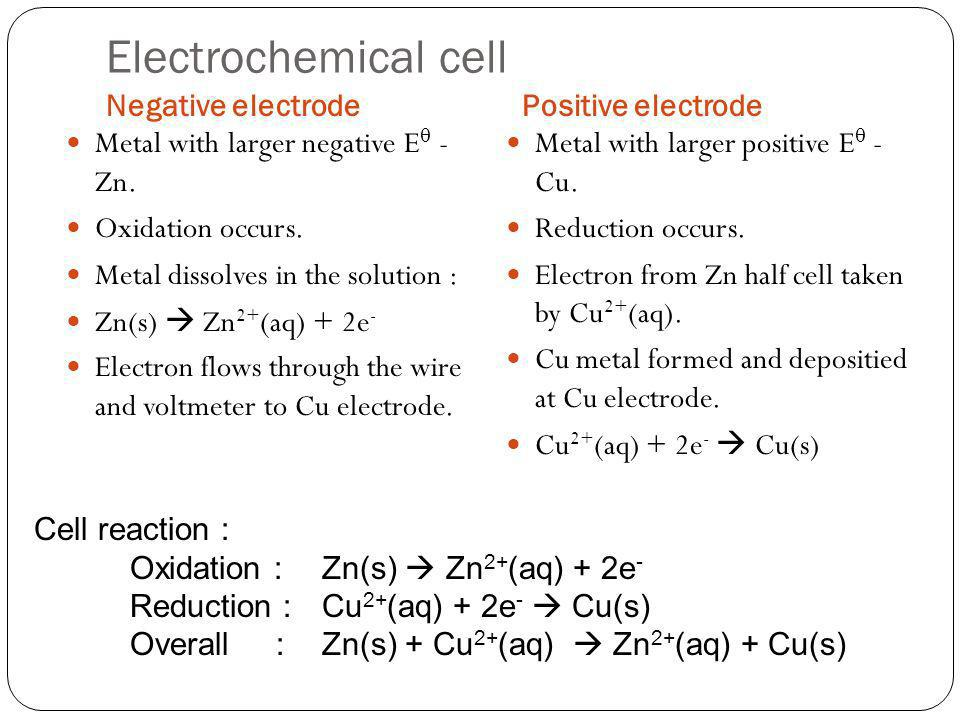 Electrochemical cell Negative electrodePositive electrode Metal with larger negative E - Zn. Oxidation occurs. Metal dissolves in the solution : Zn(s)
