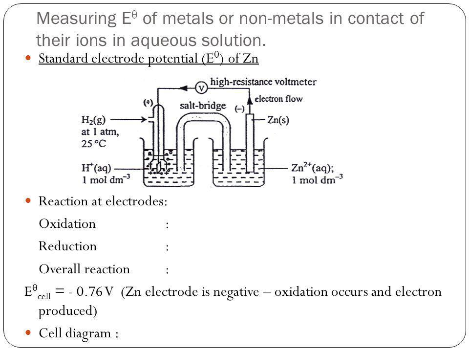 Measuring E of metals or non-metals in contact of their ions in aqueous solution. Standard electrode potential (E ) of Zn Reaction at electrodes: Oxid