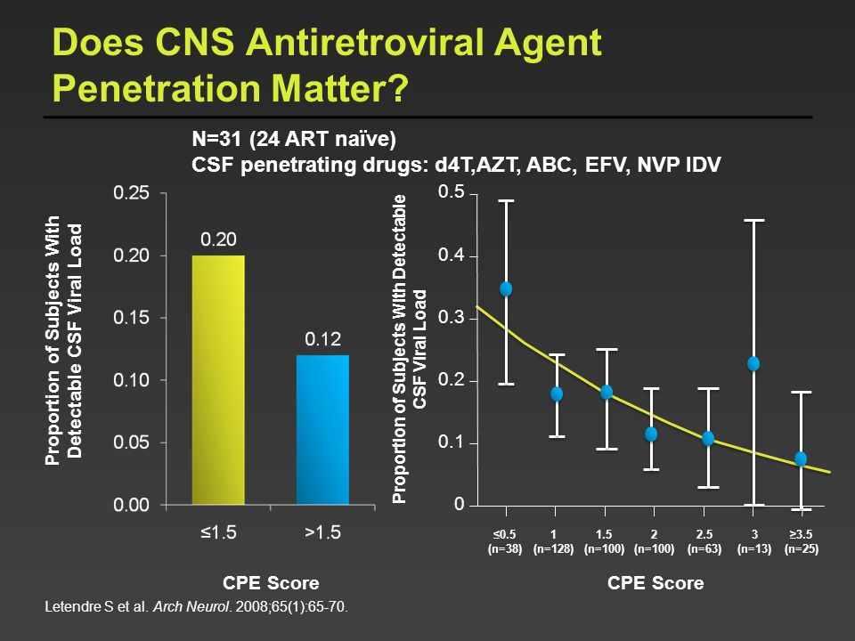Does CNS Antiretroviral Agent Penetration Matter? Letendre S et al. Arch Neurol. 2008;65(1):65-70. Proportion of Subjects With Detectable CSF Viral Lo