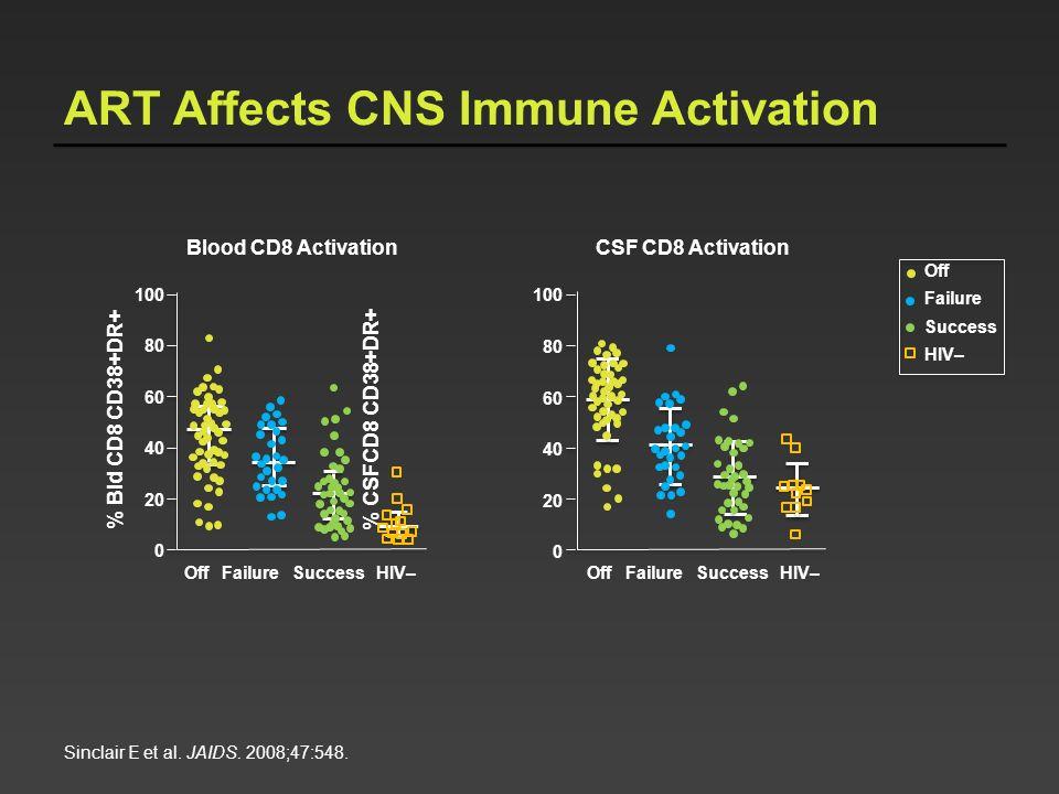 Sinclair E et al. JAIDS. 2008;47:548. ART Affects CNS Immune Activation % CSFCD8 CD38+DR+ Off Failure Success HIV–