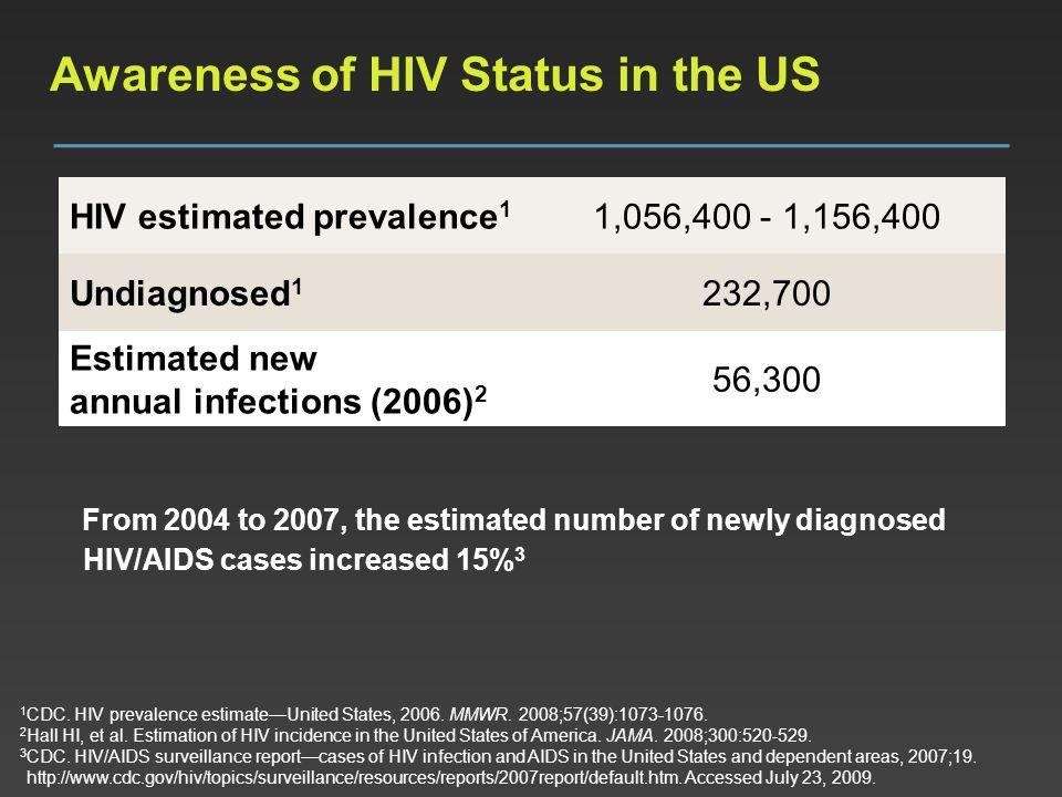 Awareness of HIV Status in the US 1 CDC. HIV prevalence estimateUnited States, 2006. MMWR. 2008;57(39):1073-1076. 2 Hall HI, et al. Estimation of HIV