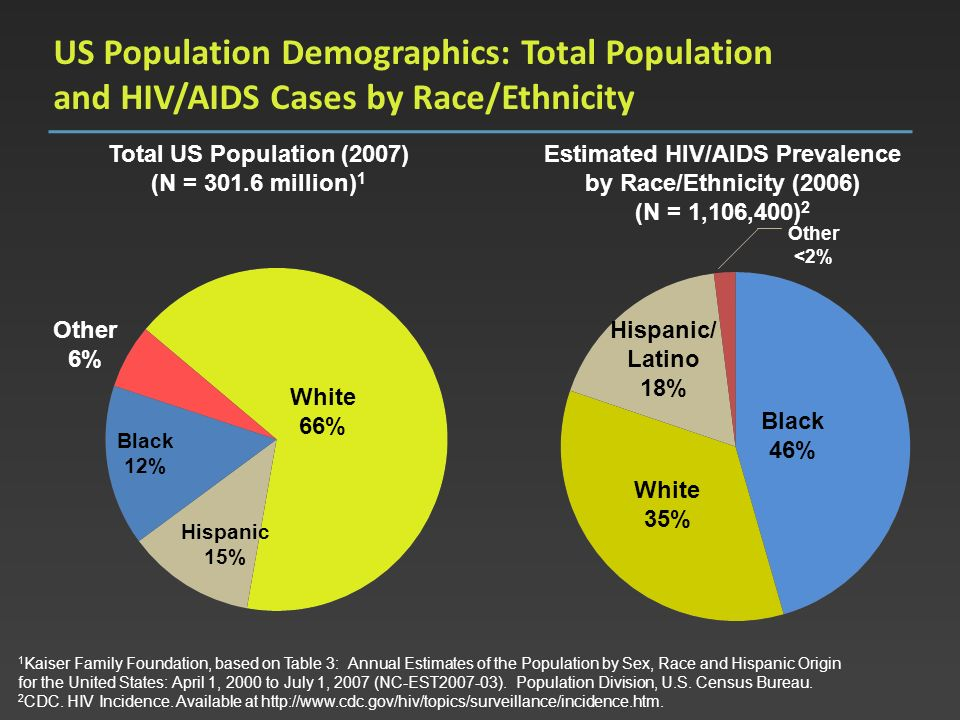 US Population Demographics: Total Population and HIV/AIDS Cases by Race/Ethnicity White 66% Other 6% Black 12% Hispanic 15% Total US Population (2007)