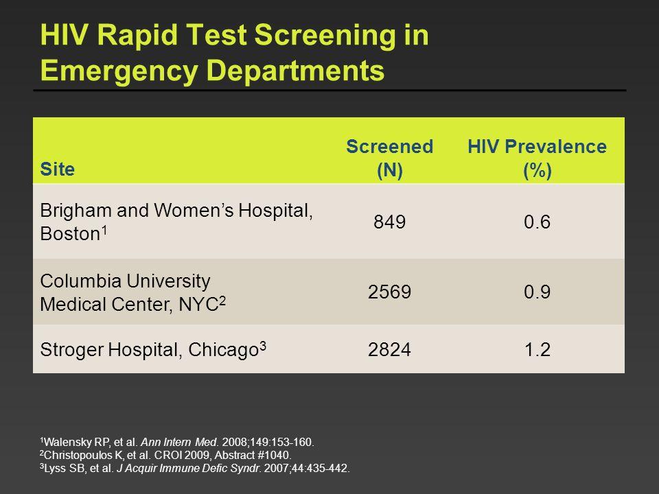 HIV Rapid Test Screening in Emergency Departments Site Screened (N) HIV Prevalence (%) Brigham and Womens Hospital, Boston 1 8490.6 Columbia Universit