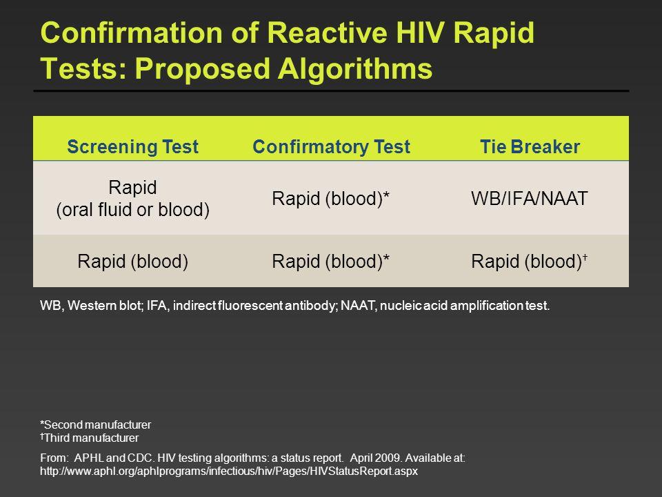 Confirmation of Reactive HIV Rapid Tests: Proposed Algorithms Screening TestConfirmatory TestTie Breaker Rapid (oral fluid or blood) Rapid (blood)*WB/