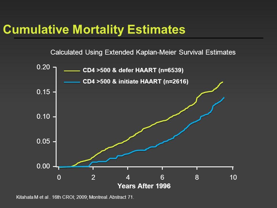 Cumulative Mortality Estimates Calculated Using Extended Kaplan-Meier Survival Estimates CD4 >500 & defer HAART (n=6539) CD4 >500 & initiate HAART (n=