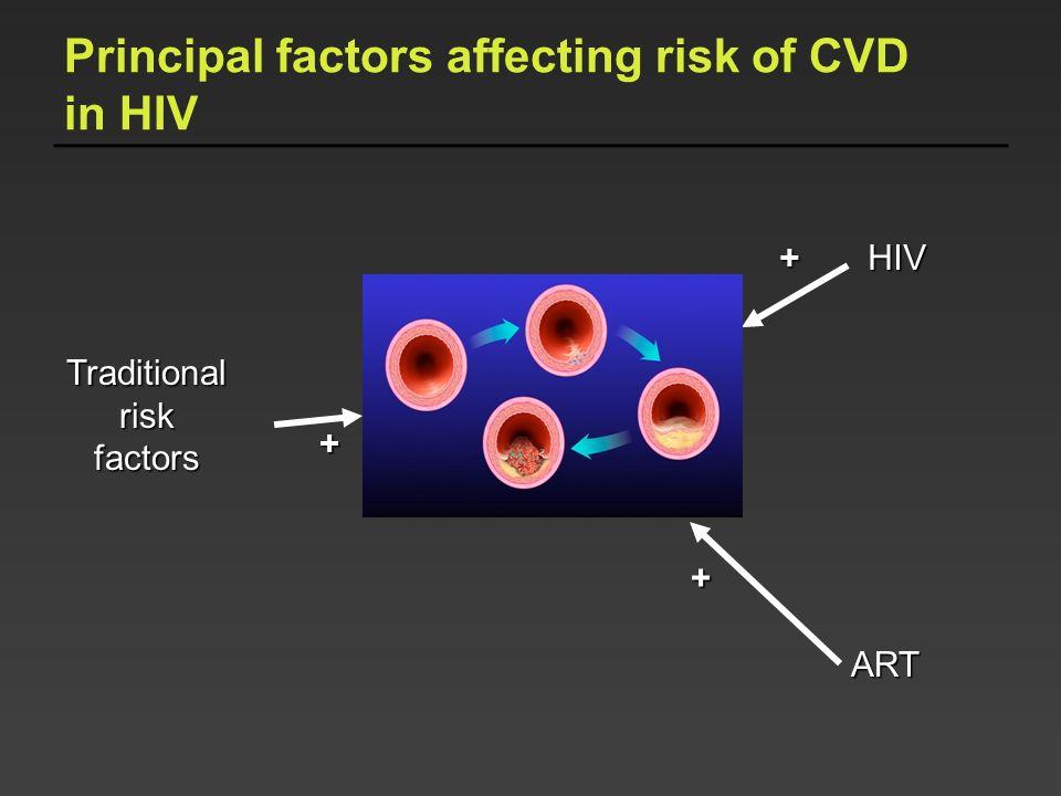 Principal factors affecting risk of CVD in HIV Traditionalriskfactors HIV ART + + +
