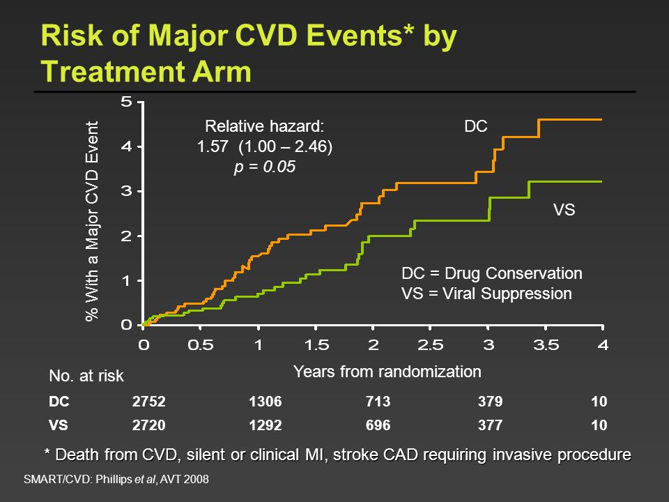 % With a Major CVD Event Years from randomization DC 2752 1306 713 379 10 VS 2720 1292 696 377 10 VS DC No. at risk Relative hazard: 1.57 (1.00 – 2.46