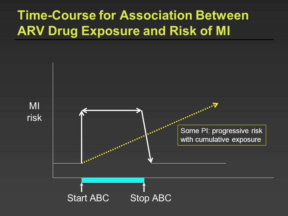 Time-Course for Association Between ARV Drug Exposure and Risk of MI Start ABC MI risk Some PI: progressive risk with cumulative exposure Stop ABC