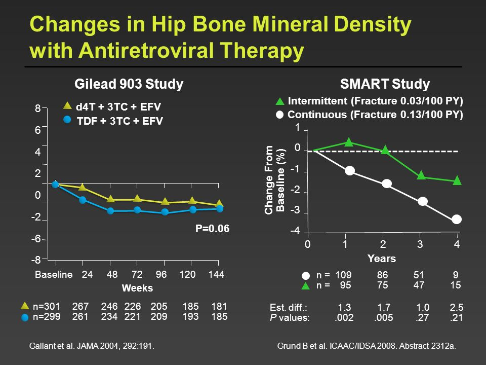Changes in Hip Bone Mineral Density with Antiretroviral Therapy Intermittent (Fracture 0.03/100 PY) Continuous (Fracture 0.13/100 PY) n = 109 86 51 9