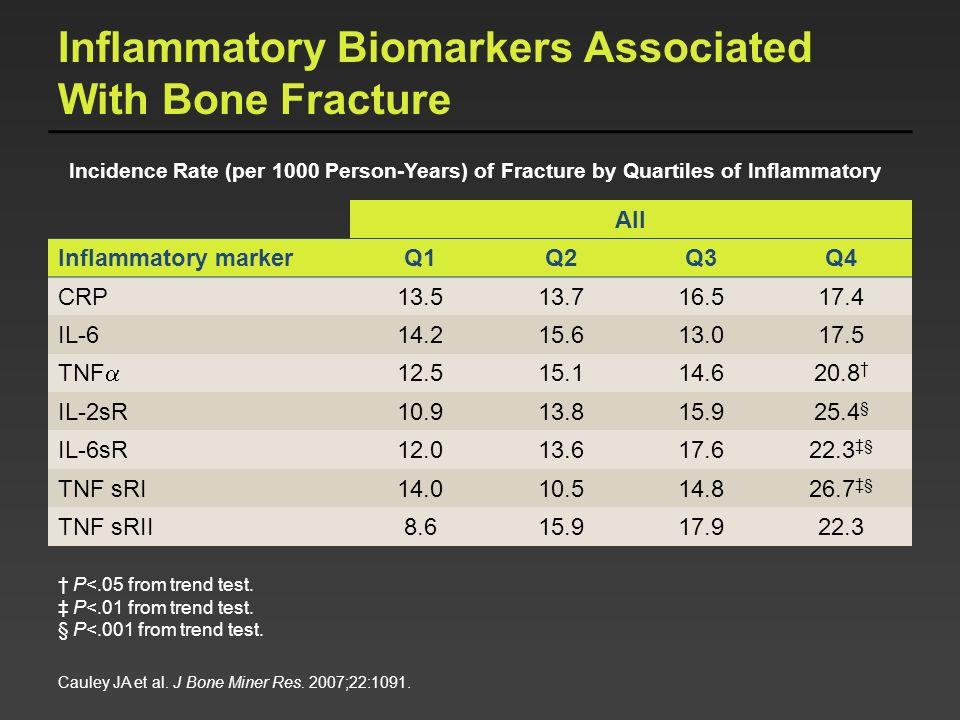 All Inflammatory markerQ1Q2Q3Q4 CRP13.513.716.517.4 IL-614.215.613.017.5 TNF 12.515.114.620.8 IL-2sR10.913.815.925.4 § IL-6sR12.013.617.622.3 § TNF sR