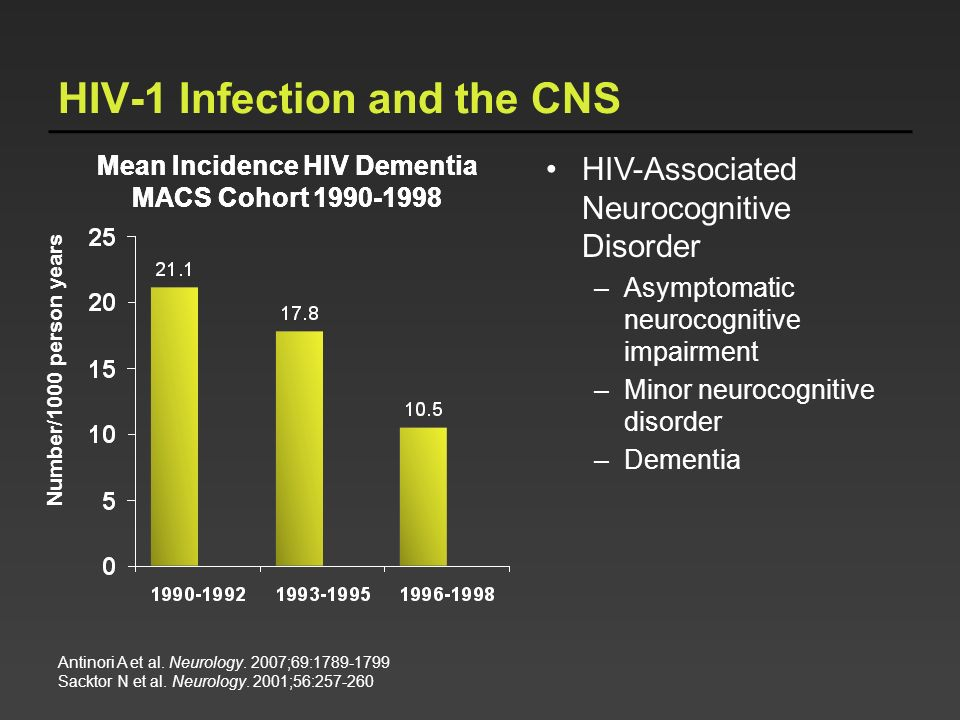 HIV-1 Infection and the CNS Mean Incidence HIV Dementia MACS Cohort 1990-1998 Number/1000 person years Antinori A et al. Neurology. 2007;69:1789-1799