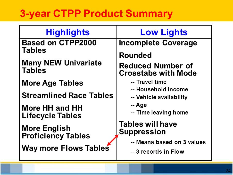 24 3-year CTPP Product Summary HighlightsLow Lights Based on CTPP2000 Tables Many NEW Univariate Tables More Age Tables Streamlined Race Tables More H