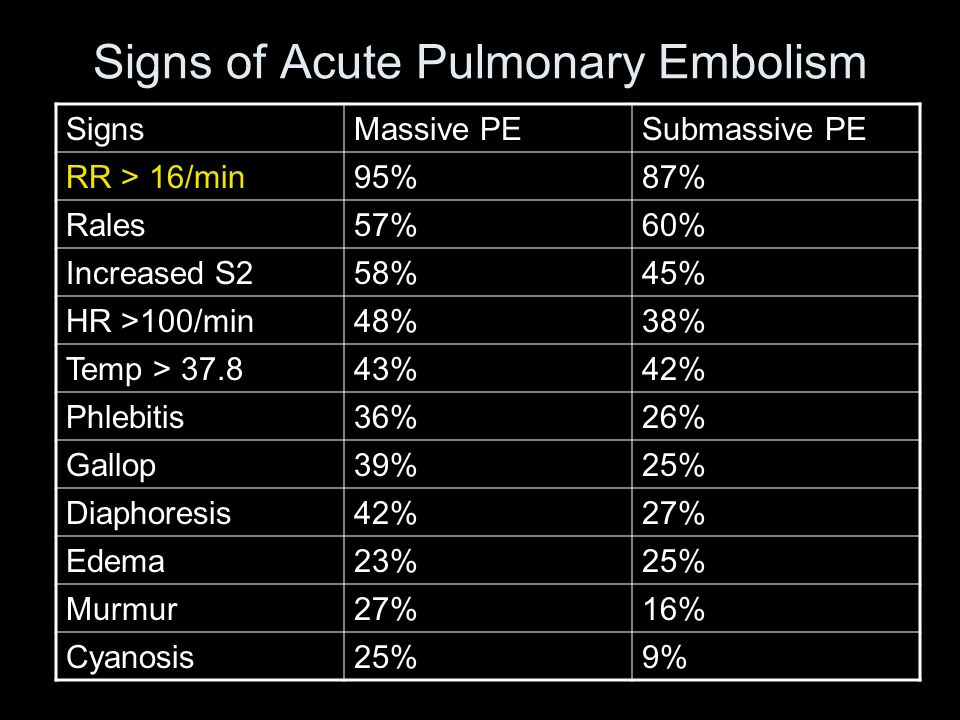Signs of Acute Pulmonary Embolism SignsMassive PESubmassive PE RR > 16/min95%87% Rales57%60% Increased S258%45% HR >100/min48%38% Temp > 37.843%42% Ph