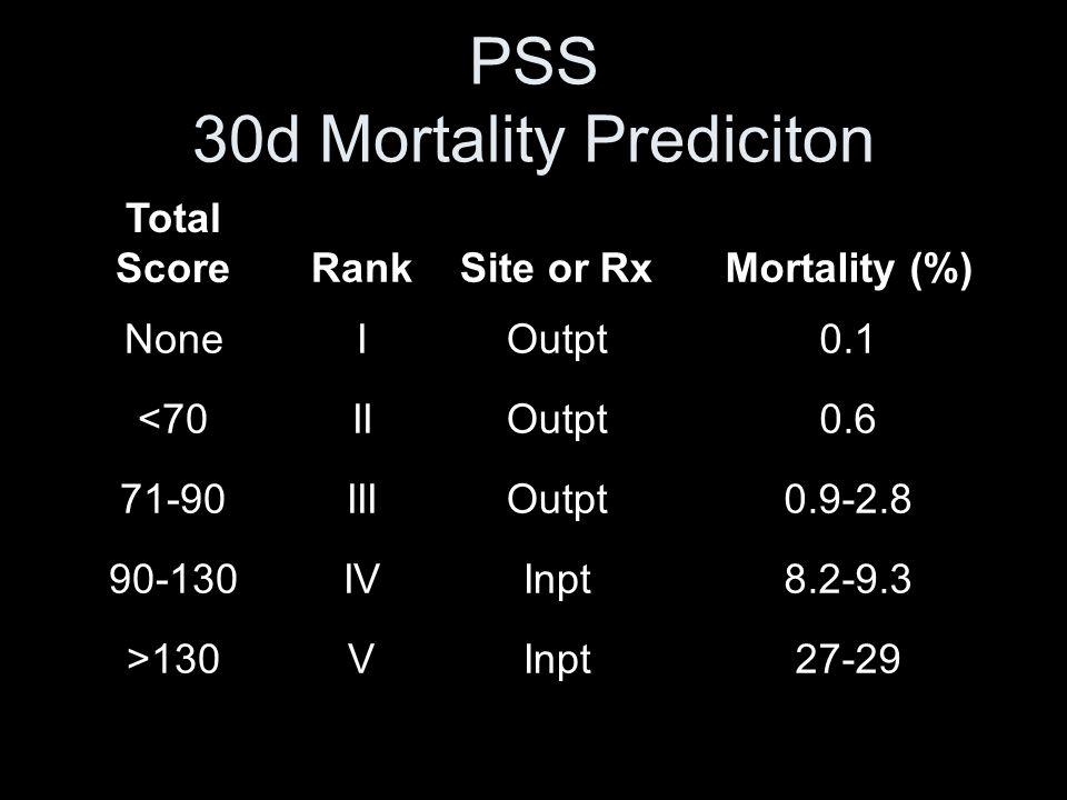 PSS 30d Mortality Prediciton Total ScoreRankSite or RxMortality (%) NoneIOutpt0.1 <70IIOutpt0.6 71-90IIIOutpt0.9-2.8 90-130IVInpt8.2-9.3 >130VInpt27-2