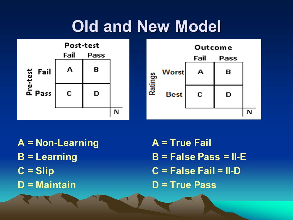 Old and New Model A = Non-Learning B = Learning C = Slip D = Maintain A = True Fail B = False Pass = II-E C = False Fail = II-D D = True Pass