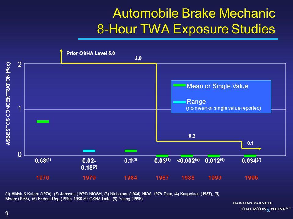 9 HAWKINS PARNELL THACKSTON & YOUNG LLP Automobile Brake Mechanic 8-Hour TWA Exposure Studies ASBESTOS CONCENTRATION (f/cc) 0 1 2 Prior OSHA Level 5.0