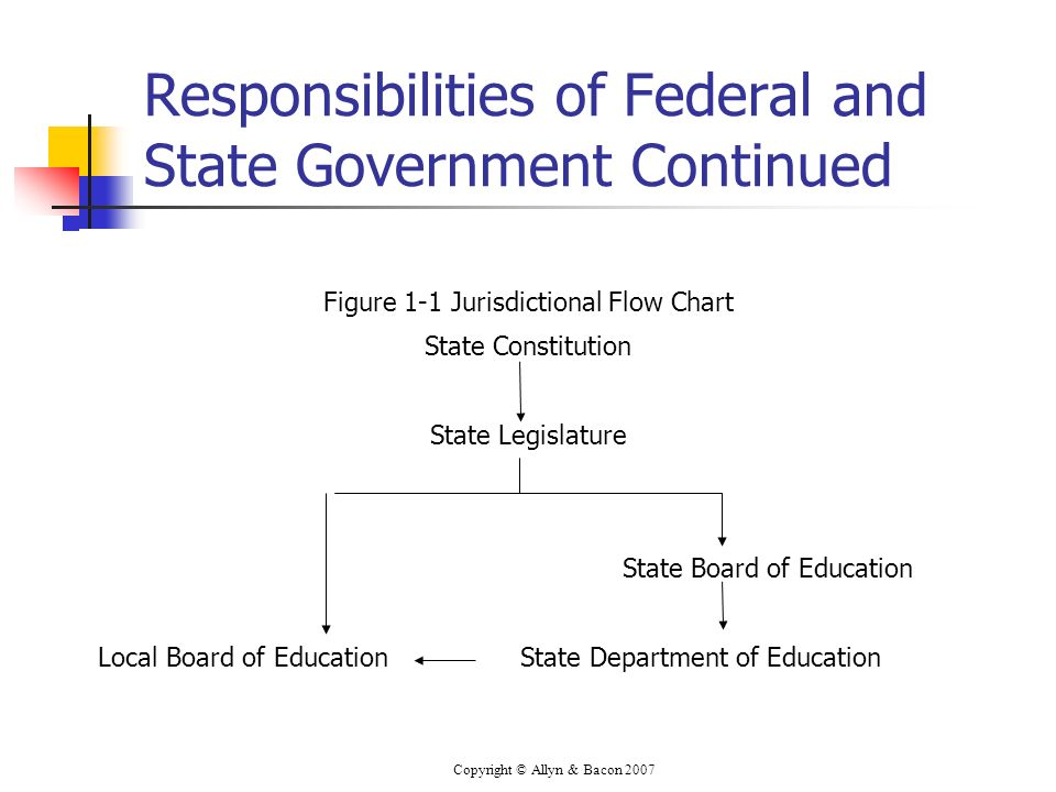 Copyright © Allyn & Bacon 2007 Responsibilities of Federal and State Government Continued Figure 1-1 Jurisdictional Flow Chart State Constitution State Legislature State Board of Education Local Board of Education State Department of Education